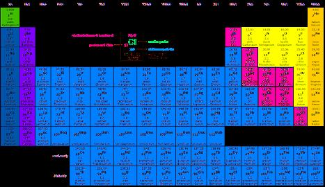 obr. Periodická soustava prvků